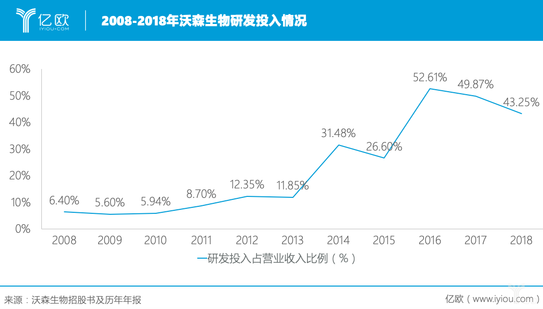 2008-2018年沃森生物研发投入情况.png