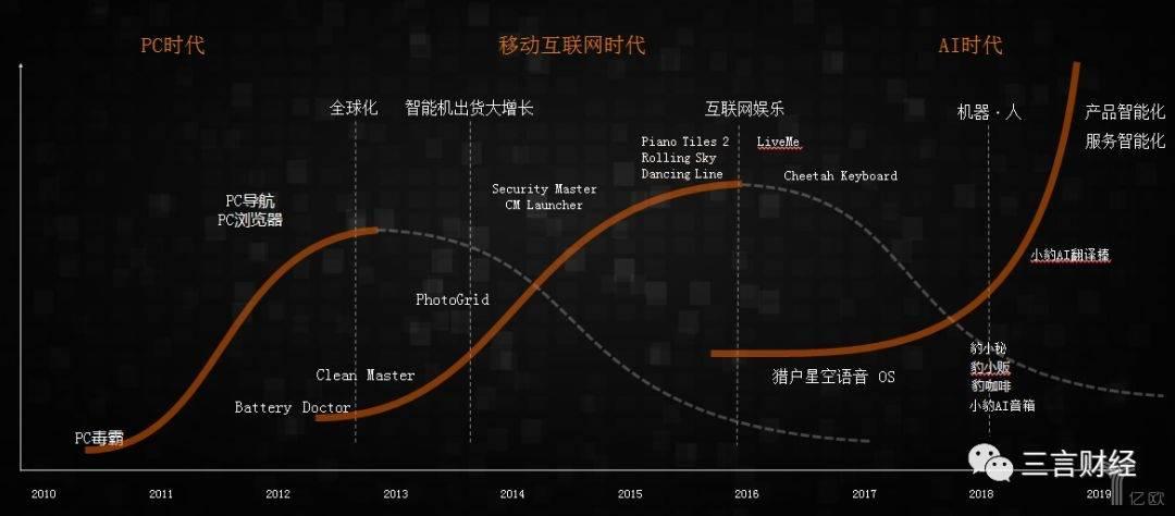 猎豹移动增长曲线.jpg