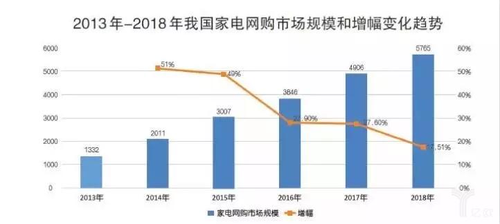 2013-2018年家电网购市场规模和增幅变化