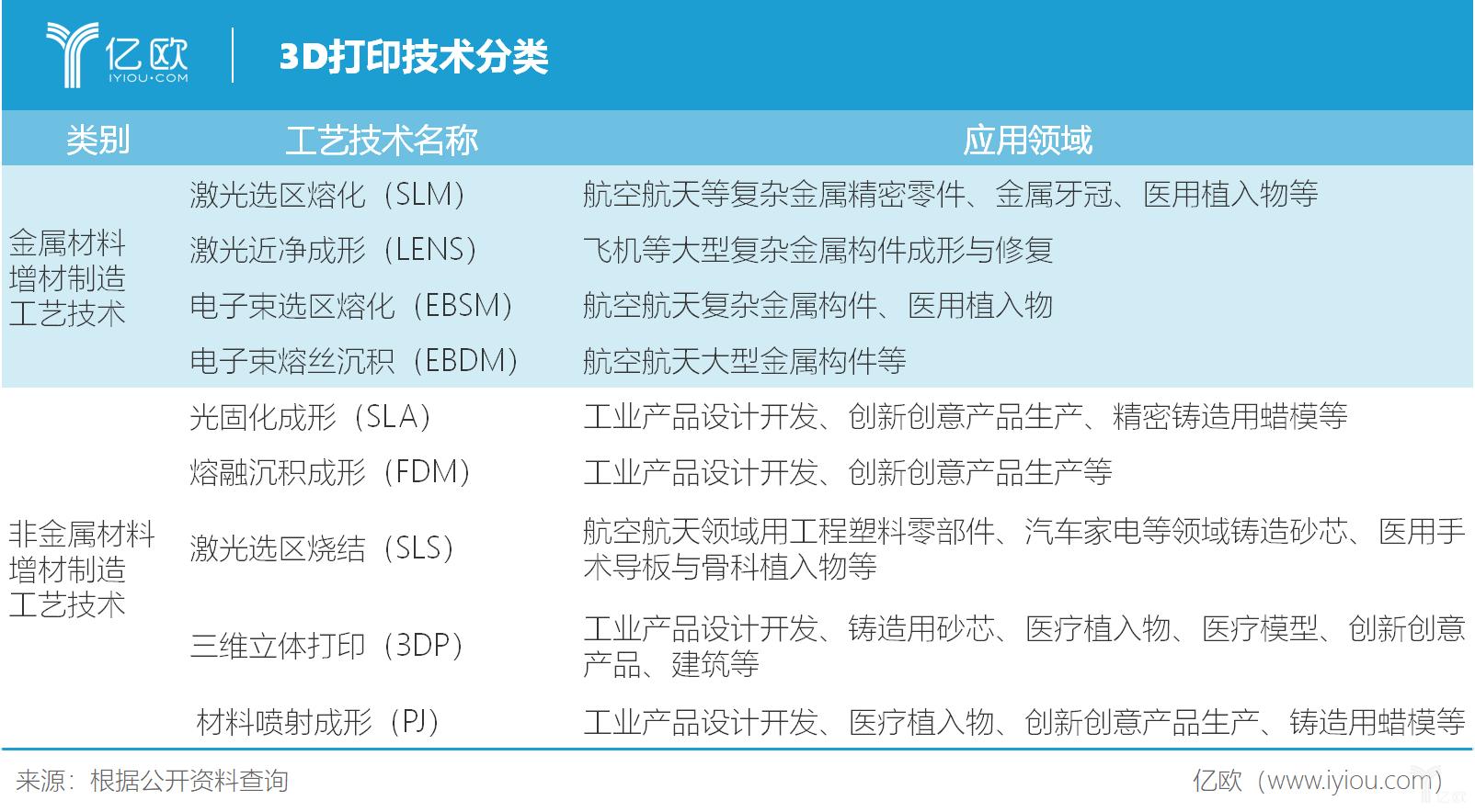 3D打印技術分類.png