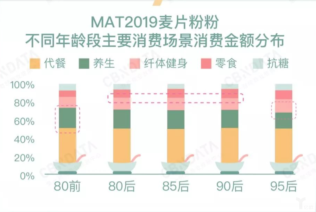 亿欧智库:不同年龄主要消费场景分布