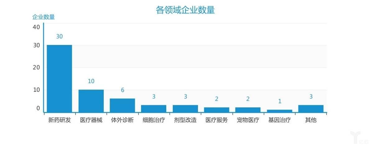 亿欧智库:各领域企业数量