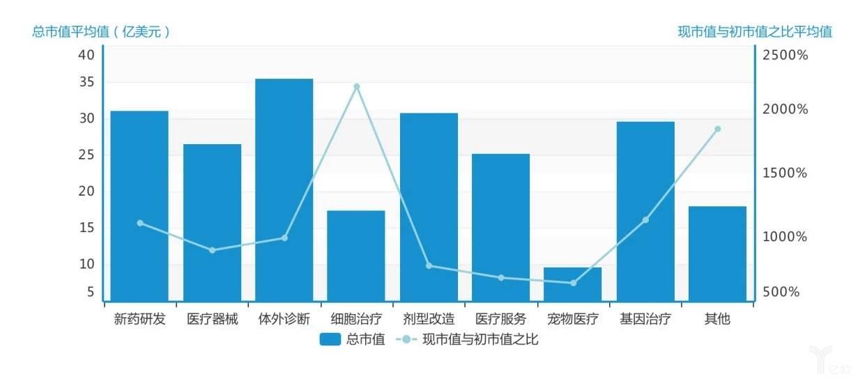 亿欧智库:各领域平均值和现市值/初市值之比平均值