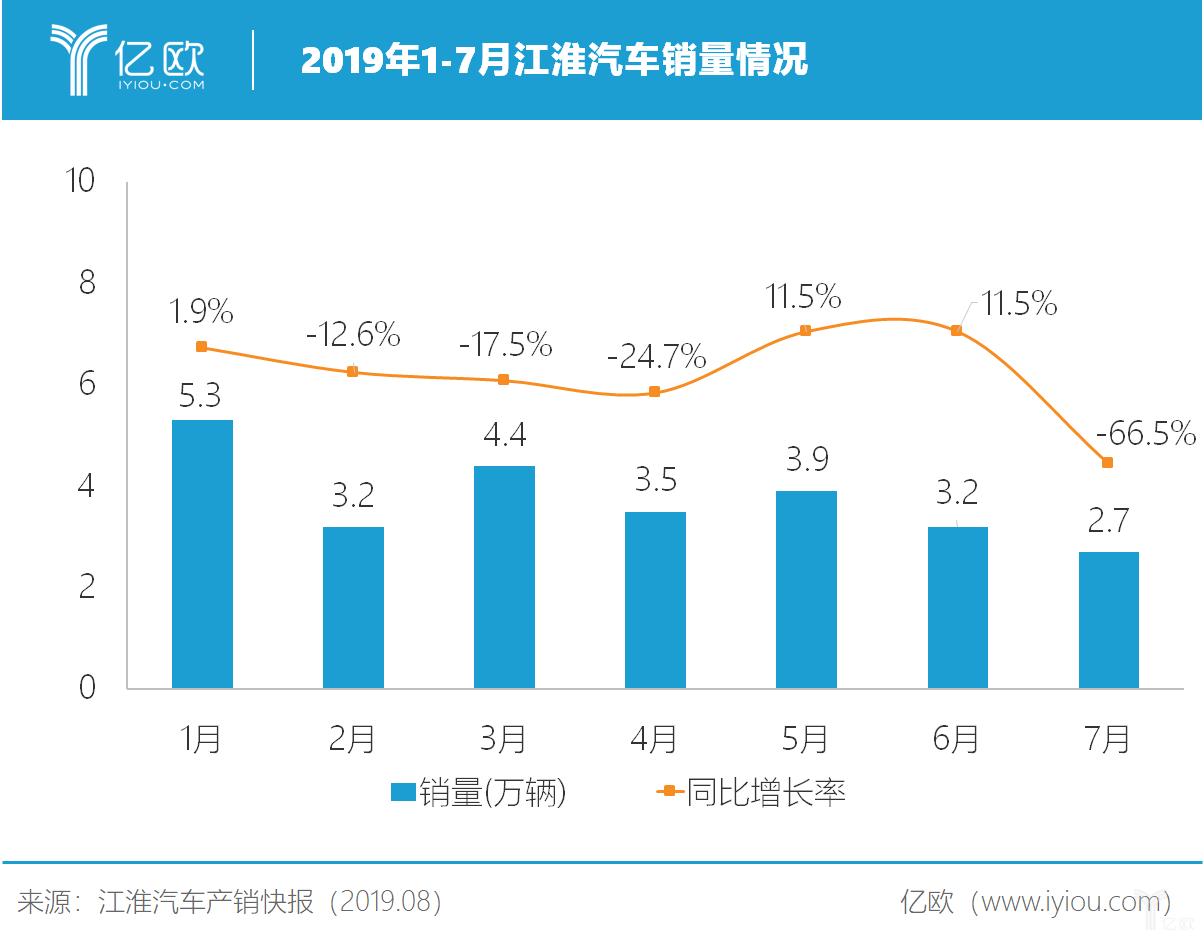 2019年1-7月江淮汽车销量情况