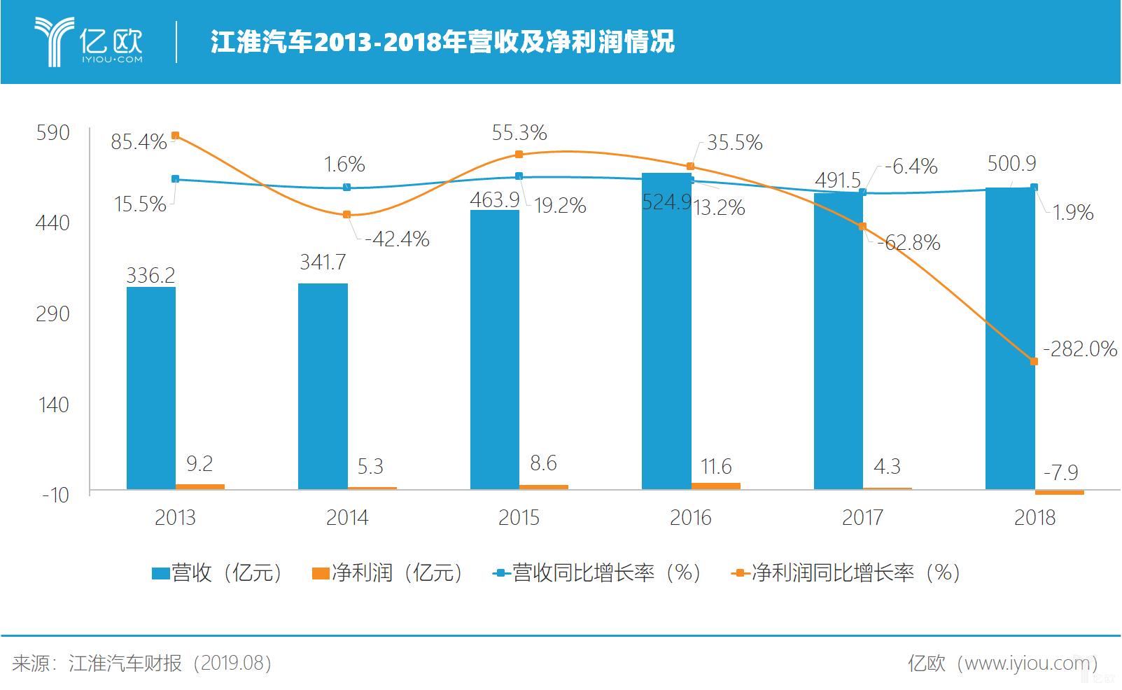 江淮汽车2013-2018年营收及净利润情况