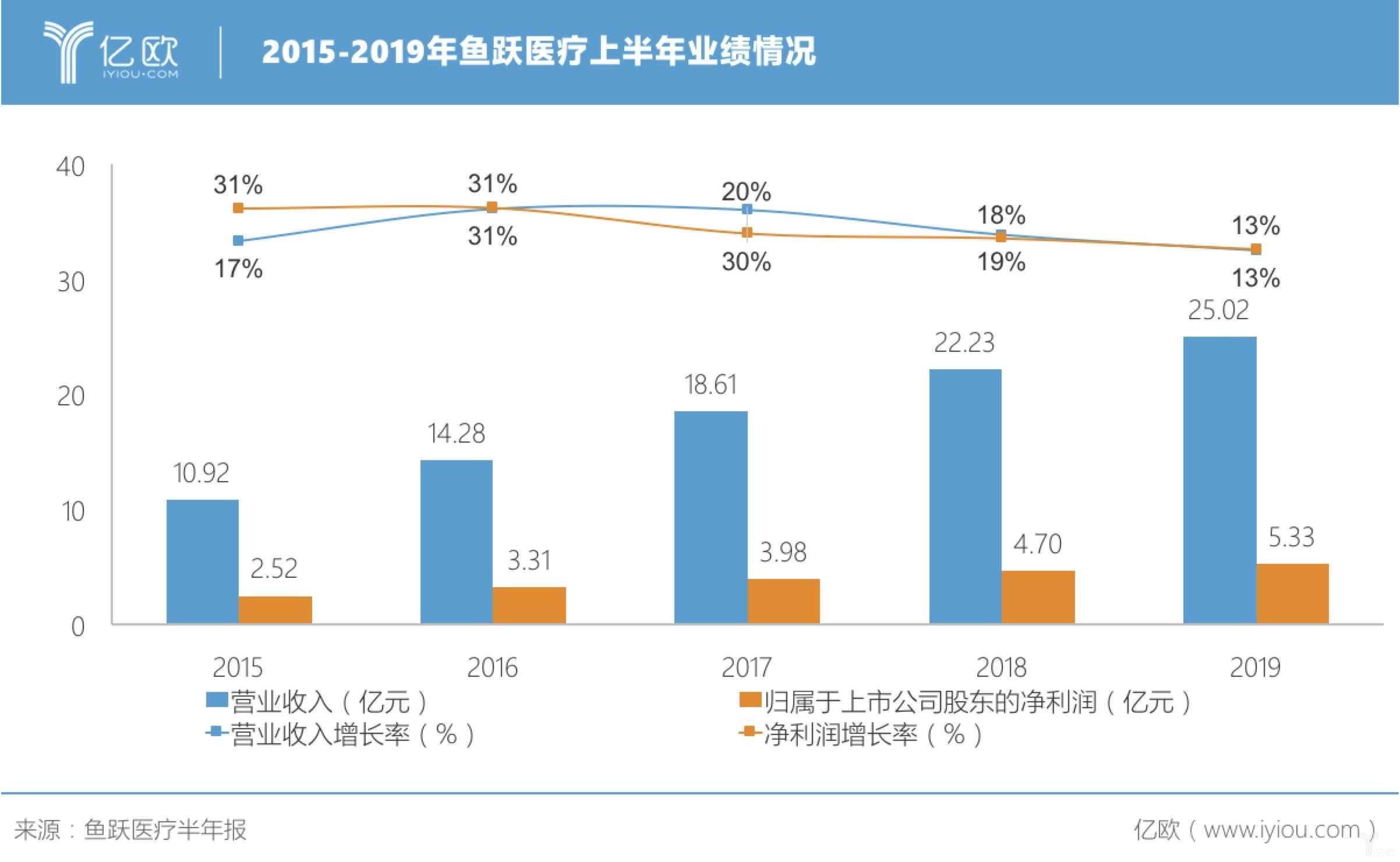 2015-2019年鱼跃医疗上半年业绩