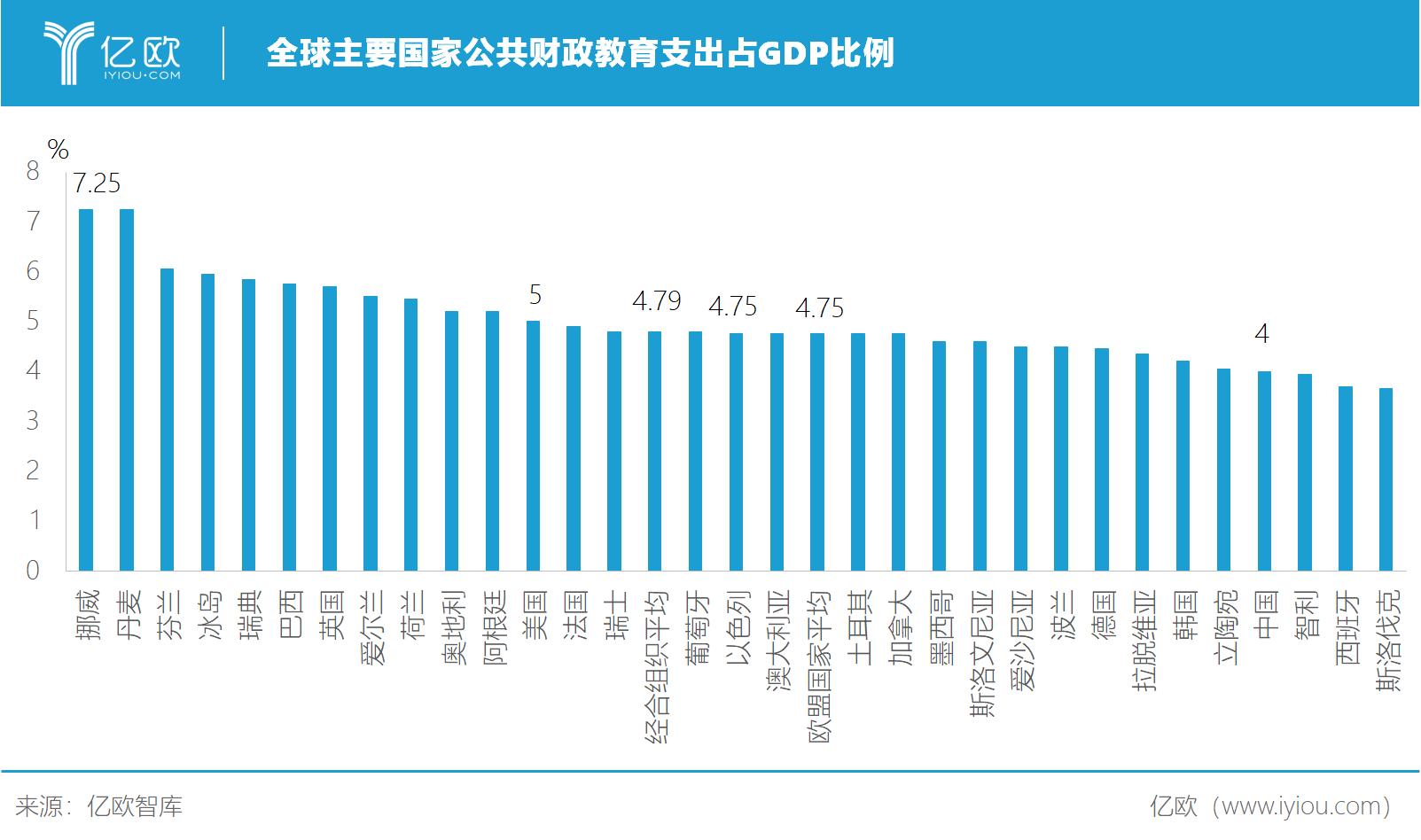 全球主要国家公共财政教育支出占GDP比例