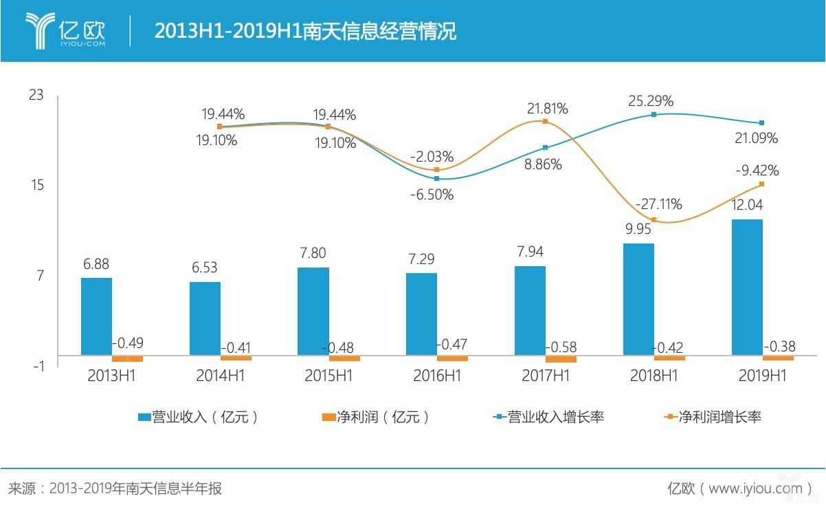 南天信息2019年中报:营业收入12.04亿元,净亏损3801.09万元