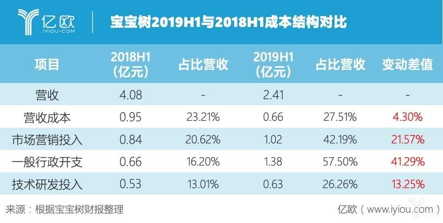 宝宝树2019H1与2018H1成本结构对比