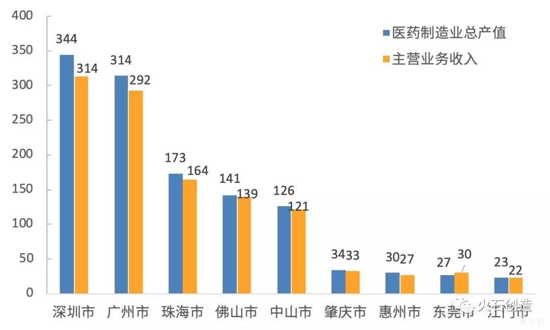 亿欧智库:2018年湾区医药制造业规模