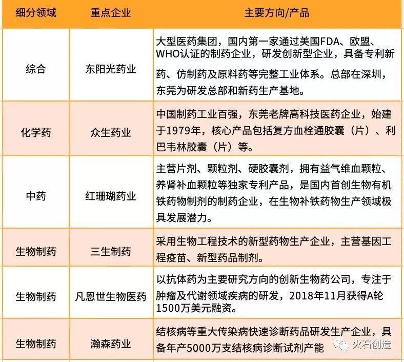 亿欧智库:东莞市生物医药细分领域重点企业