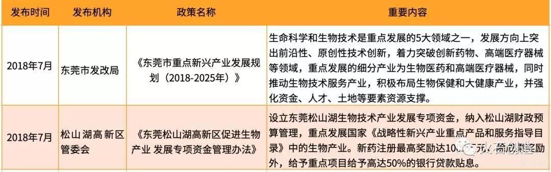 亿欧智库: 东莞市重点生物医药产业政策盘点