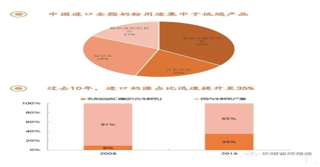 亿欧智库:中国进口奶状况