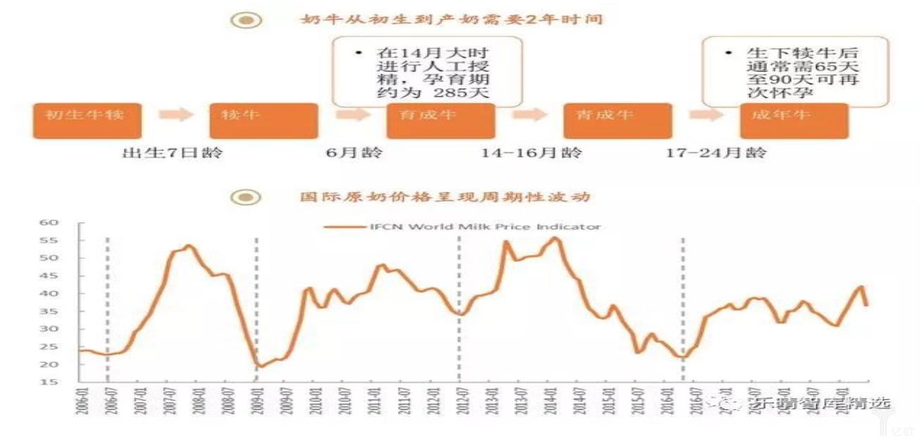 亿欧智库:原奶价格、生产周期变动