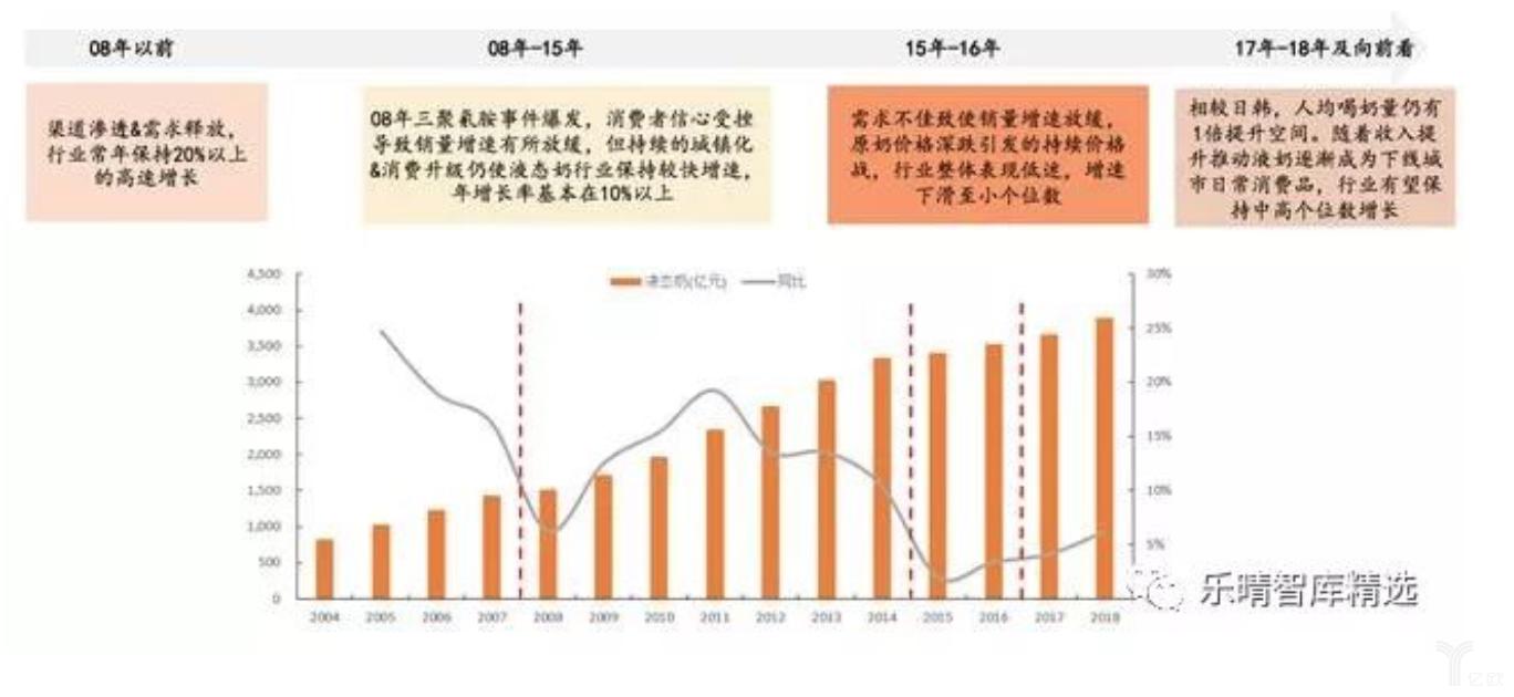 亿欧智库:下游奶市场发展四阶段