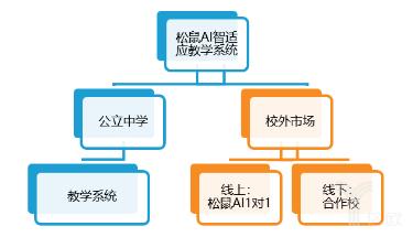 乂学教育-松鼠AI市场模式