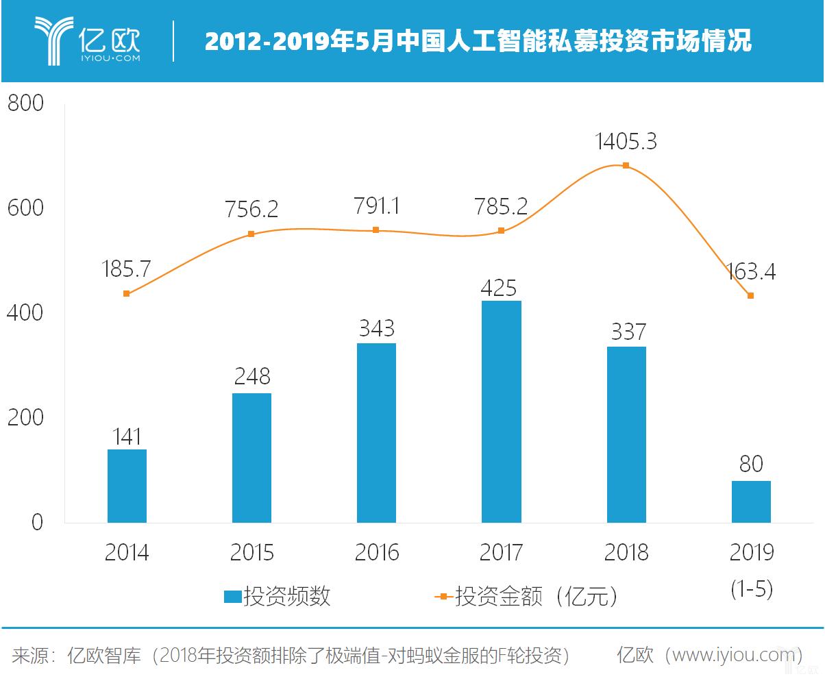 中国人工智能私募投资市场情况