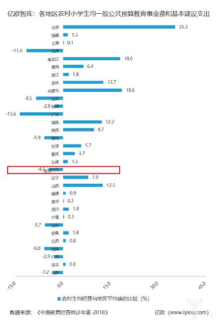 小学阶段农村学校生均经费与地区平均的比较