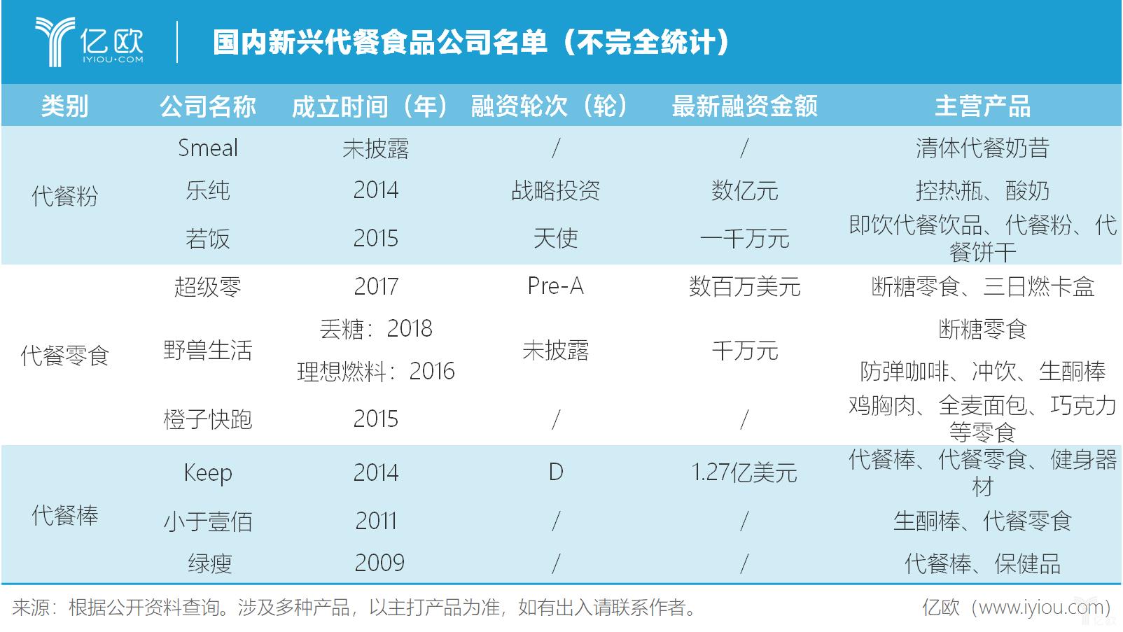 此前欧睿国际的一组数据显示,目前中国身体管理食品行业的大部分市场份额被康宝莱占有,市场占有率达到了88.6%,排名第二的安利的市场份额是4.4%。然而,在代餐行业发展更为成熟的美国,康宝莱的市场份额只能排到第五。