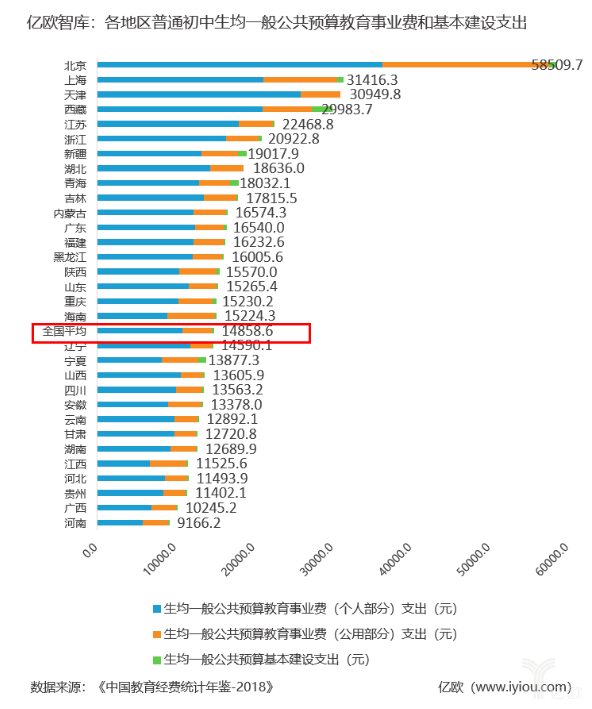 各地普通初中一般公共预算教育经费支出