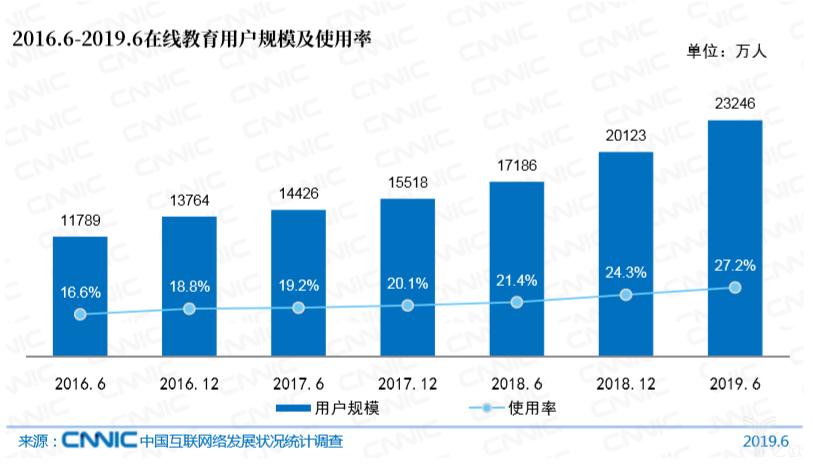 亿欧智库:2016.6-2019.6在线教育用户规模及使用率
