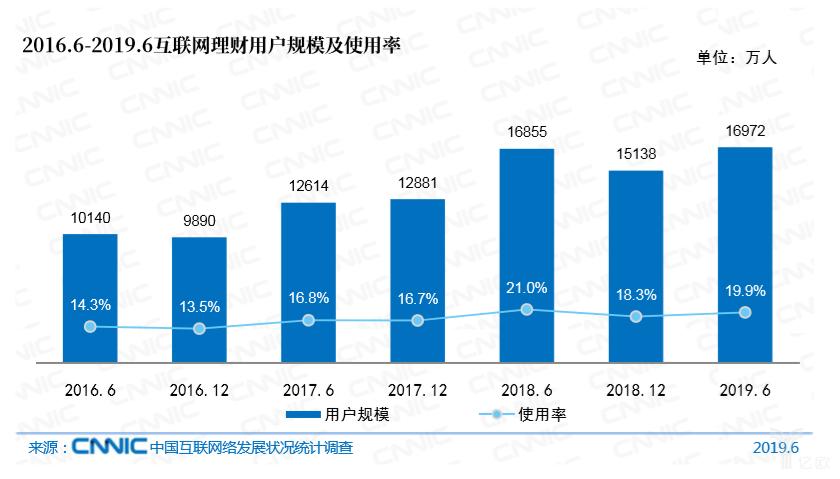 亿欧智库:2016.6-2019.6互联网理财用户规模及使用率
