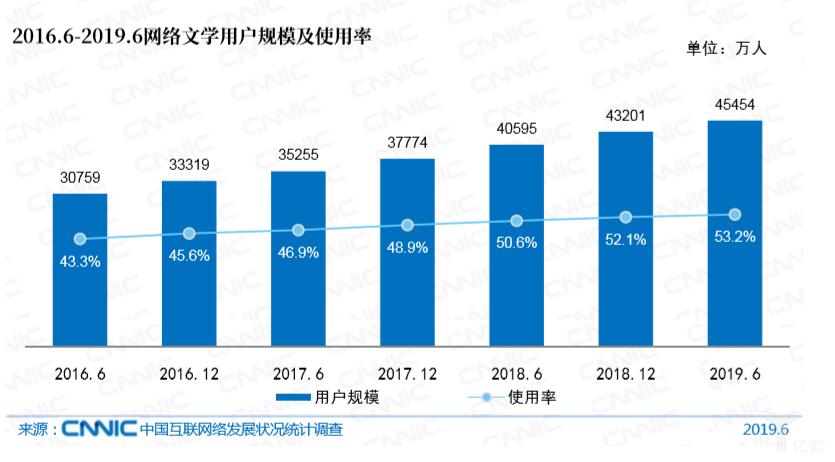 亿欧智库:2016.6-2019.6网络文学用户规模及使用率