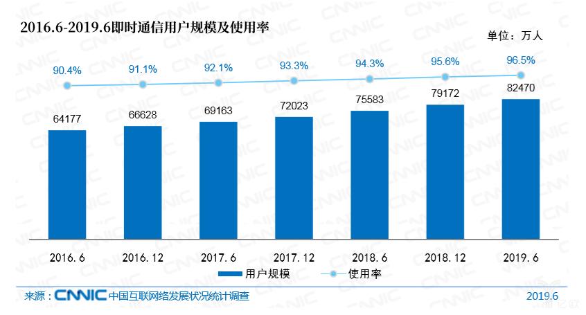 亿欧智库:2016.6-2019.6即时通信用户规模及使用率