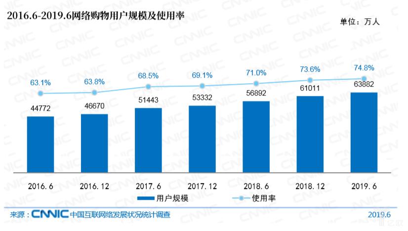 亿欧智库:2016.6-2019.6网络购物用户规模及使用率