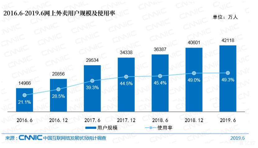 亿欧智库:2016.6-2019.6网上外卖用户规模及使用率