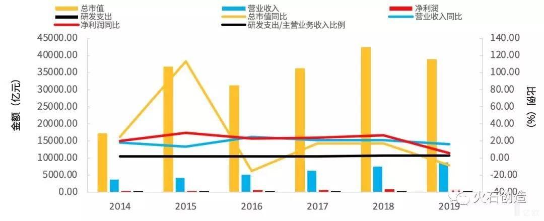 亿欧智库:2019上半年医药生物核心财务数据及同比增长情况