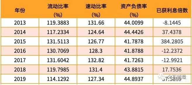 亿欧智库:2019上半年医药生物偿债能力指标统计表 (%)