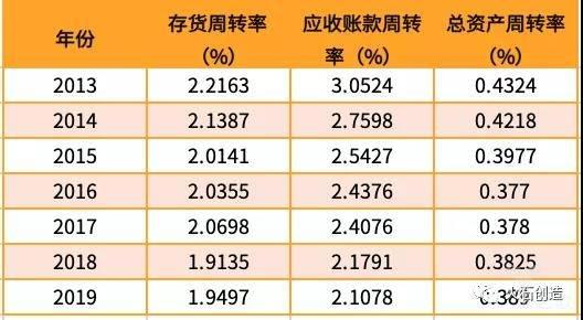 亿欧智库:2019上半年医药生物营运能力指标统计表