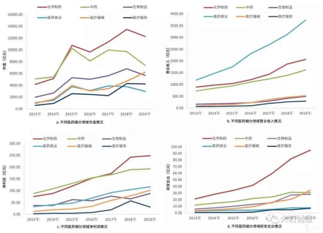 亿欧智库:2013—2019上半年医药生物细分行业情况