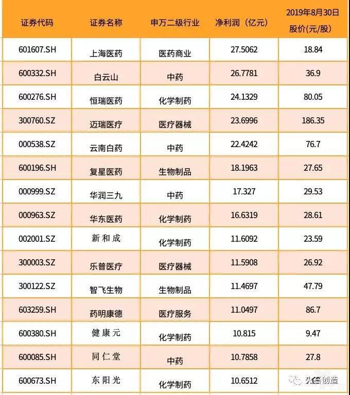 亿欧智库:2019上半年净利润收入 TOP 15 公司名单