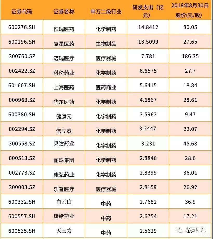 亿欧智库:2019上半年研发支出收入 TOP 15 公司名单