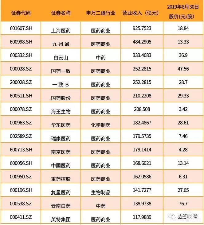 亿欧智库:2019上半年营业收入 TOP15 公司名单