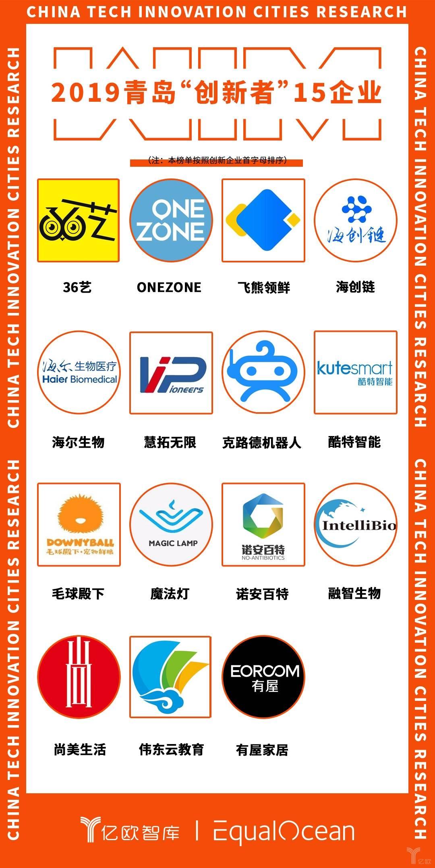 """2019青岛""""创新者""""15企业.jpg"""