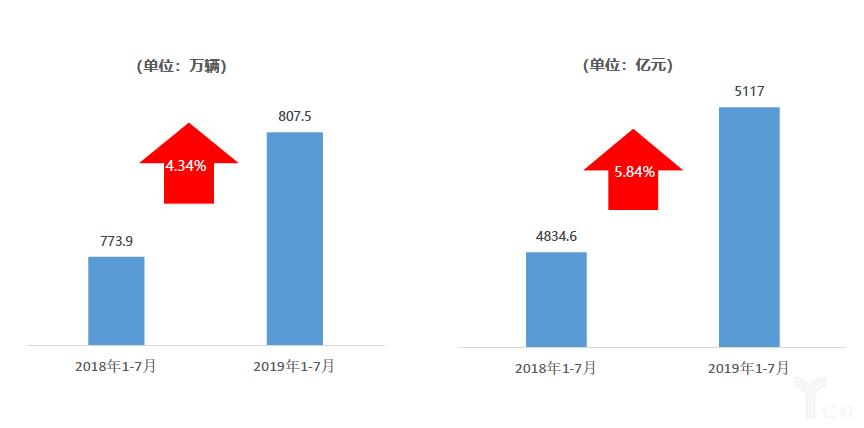 2019年1-7月份二手车市场整体表现