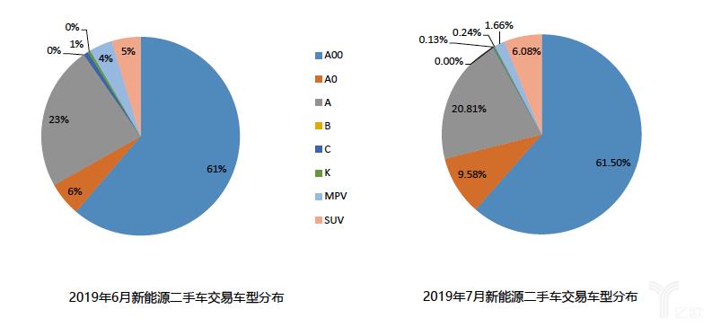 2019年7月新能源二手车车型分析