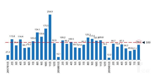 购买分指数趋势图