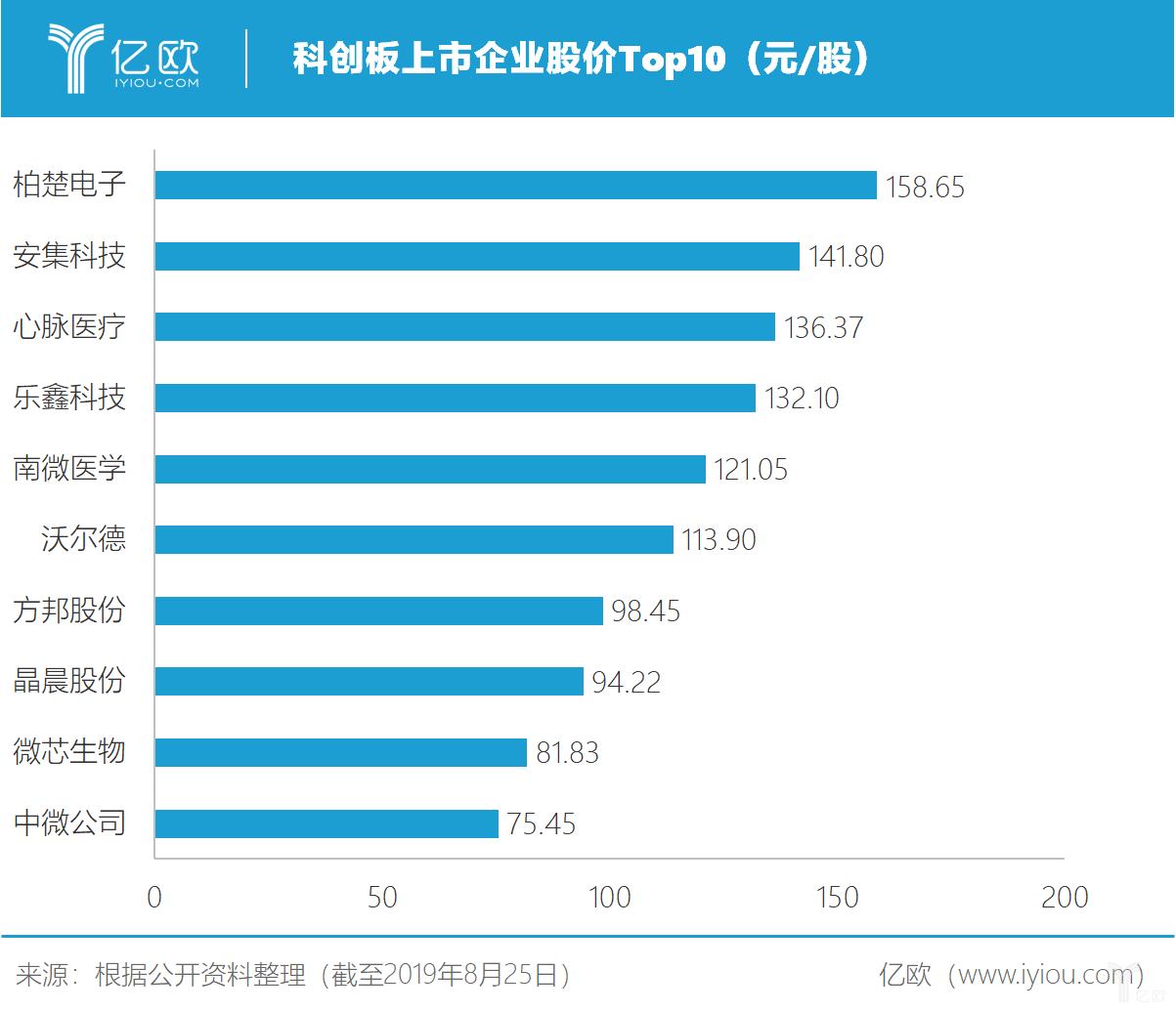 亿欧智库:科创板上市企业股价Top10
