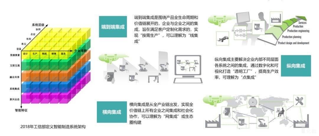 亿欧智库:智能制造系统结构