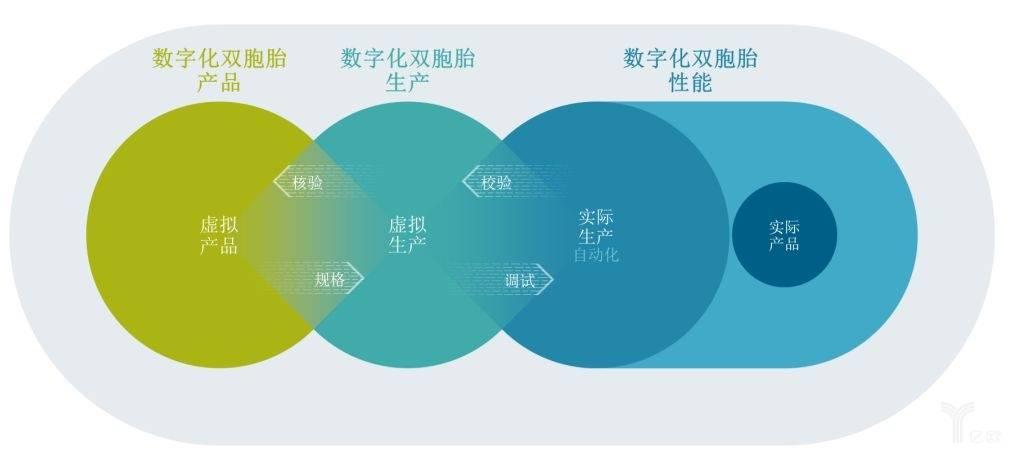 亿欧智库:数字双胞胎产品及性能