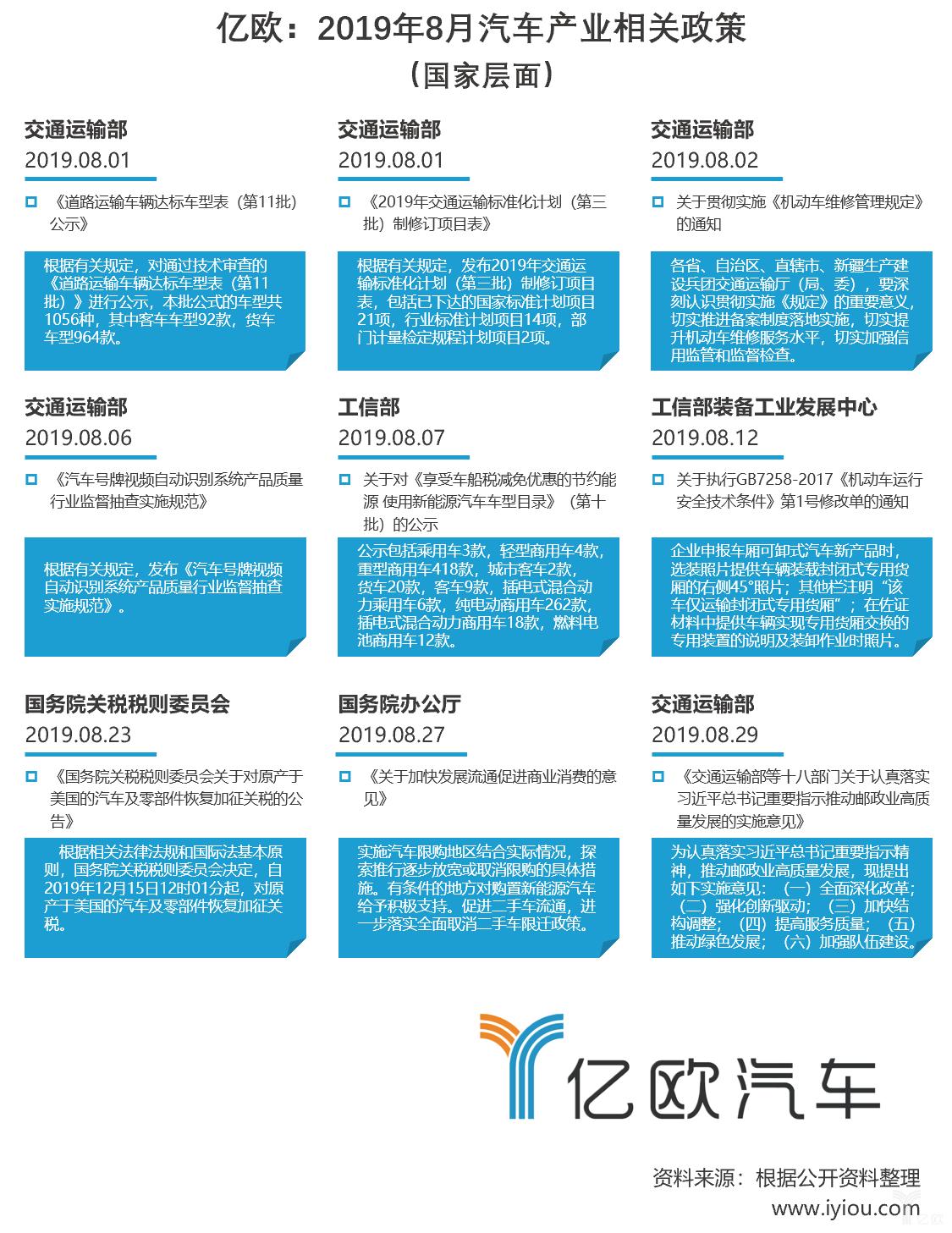 2019年8月汽车产业相关政策(国家层面).png