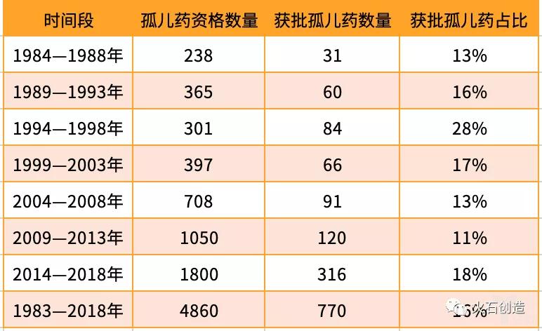 亿欧智库:获批孤儿药在孤儿药资格中占比