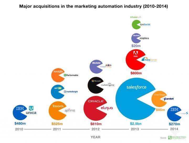 营销自动化行业的主要收购案(2010-2014).jpg