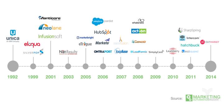 主要营销自动化公司成立时间年表.png
