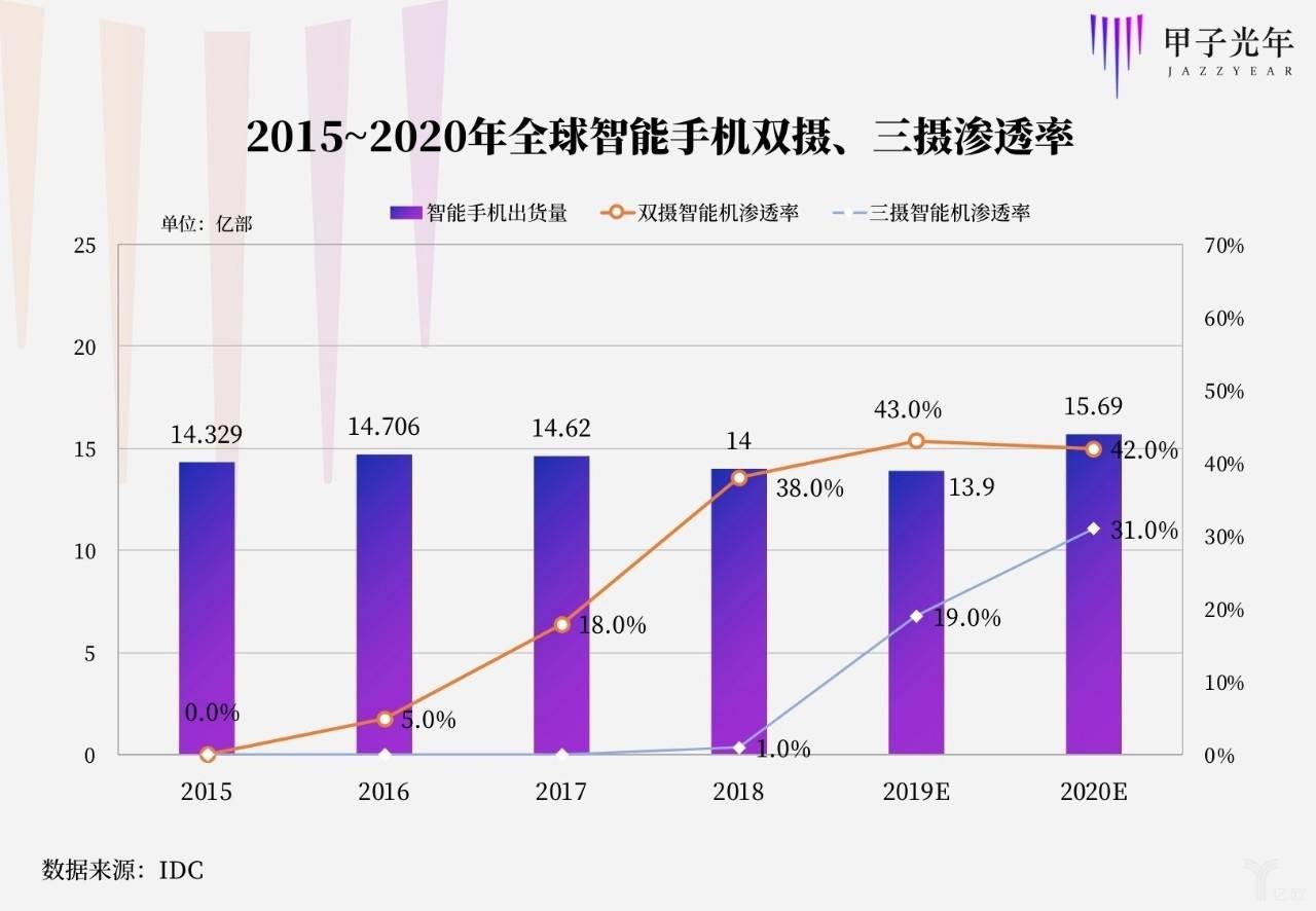 2015-2020年全球智能手机双摄、三摄排泄率
