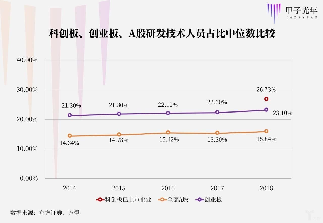 科创板、创业板、A股研发技术人员占比中位数比较